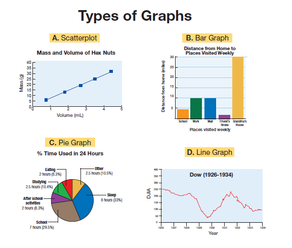 graph use in statistics Create and interpret line graphs judge whether a line graph would be appropriate for a given data set although bar graphs can also be used in this situation.
